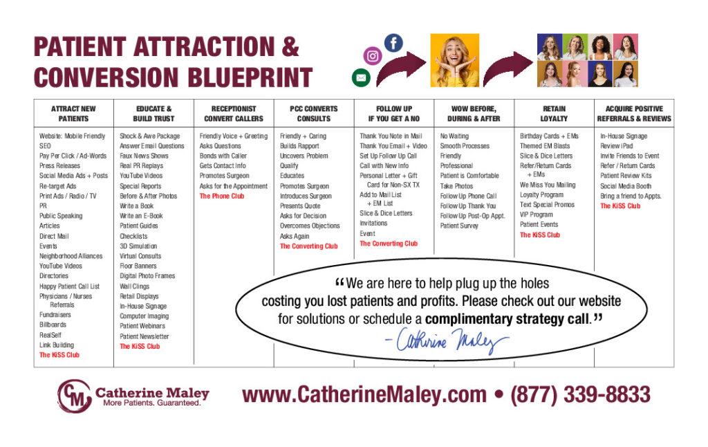 Patient Attraction & Conversion Blueprint