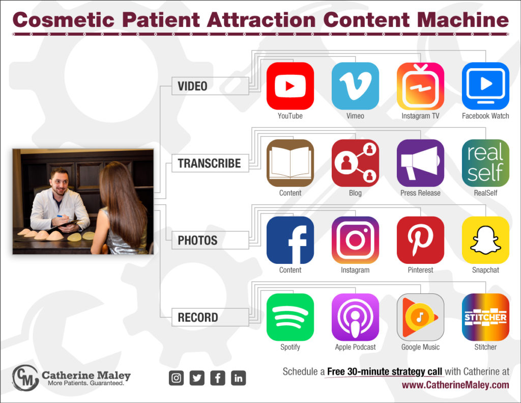 Cosmetic Patient Attraction Content Machine