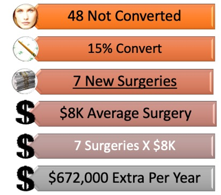 Follow Up Case Study for Following Up on Plastic Surgery Leads