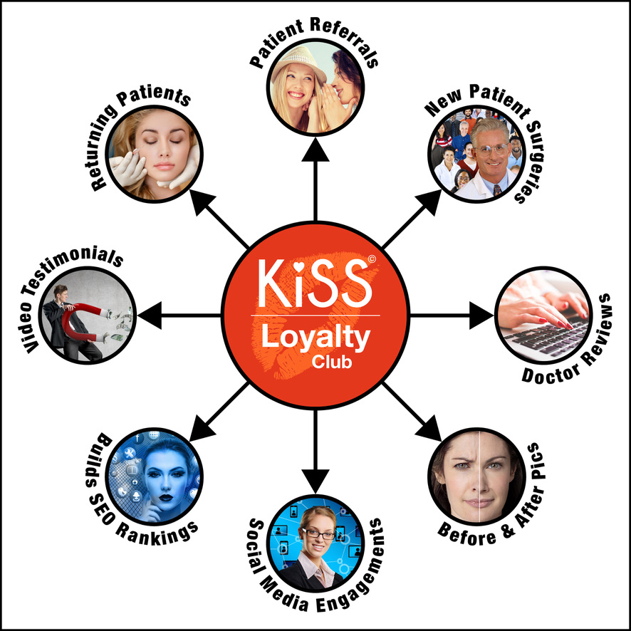 KiSS Loyalty Club for Cosmetic Patients